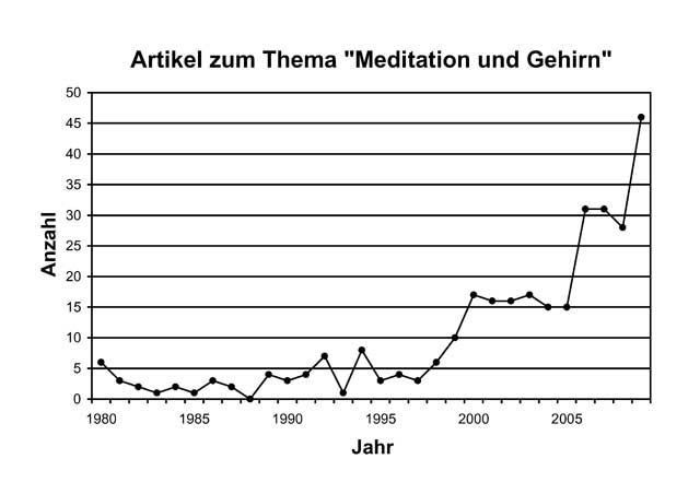Meditationsforschung