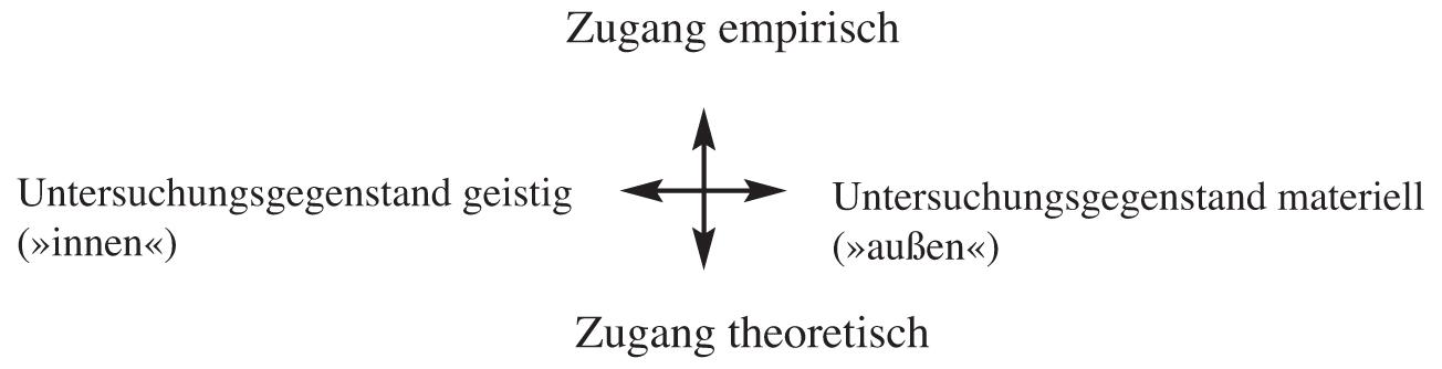 Erkenntnistheorie der ersten Person