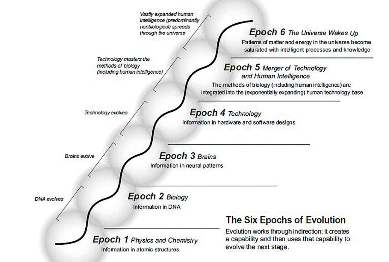 Kurzweil - die sechs Epochen der Evolution