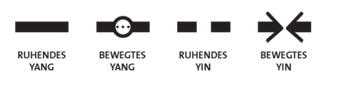 I Ging: Die vier Zustände