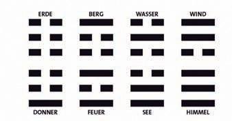 I Ging: Die 8 Trigramme - gebildet aus zwei Urpolen