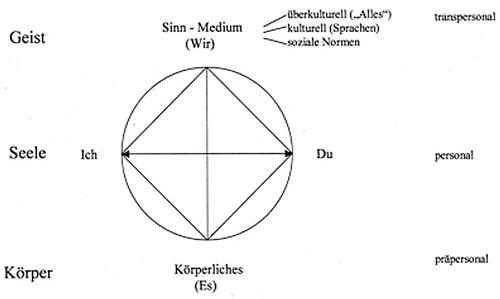 Grafik 1: Das Gefüge der Sinnelemente