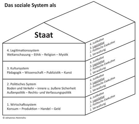 Grafik 6: Der »Oikos« der Gesellschaft in reflexions-systemtheoretischer Sicht (Viergliederungshaus)