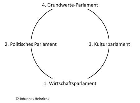 Grafik 7: Kreislauf der real differenzierten Ebenen der Legislative
