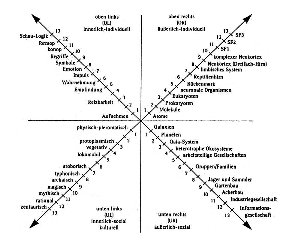 Einige Details der vier Quadranten« nach Wilber