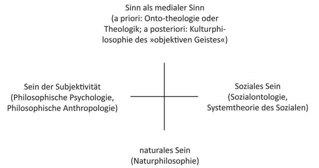 Einteilung der Ontologie nach Heinrichs