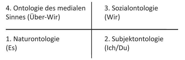 Zirkuläre Anordnung der Quadranten