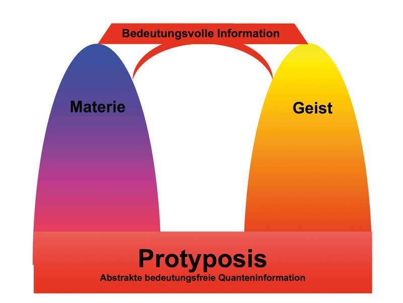 Protyposis - Information als Brücke zwischen Materie und Geist