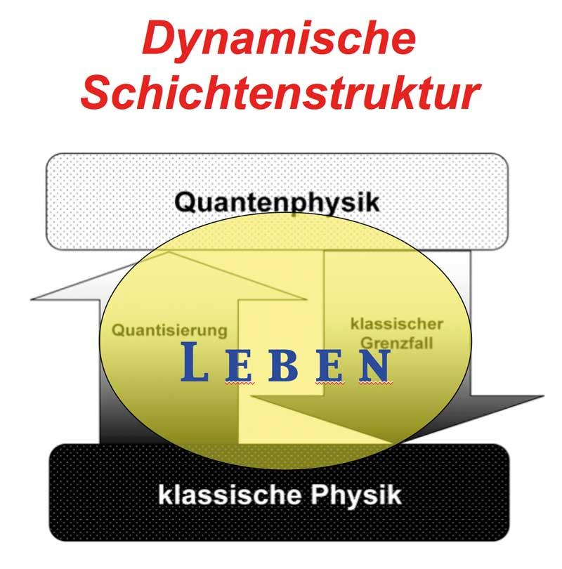 Dynamische Schichtenstruktur