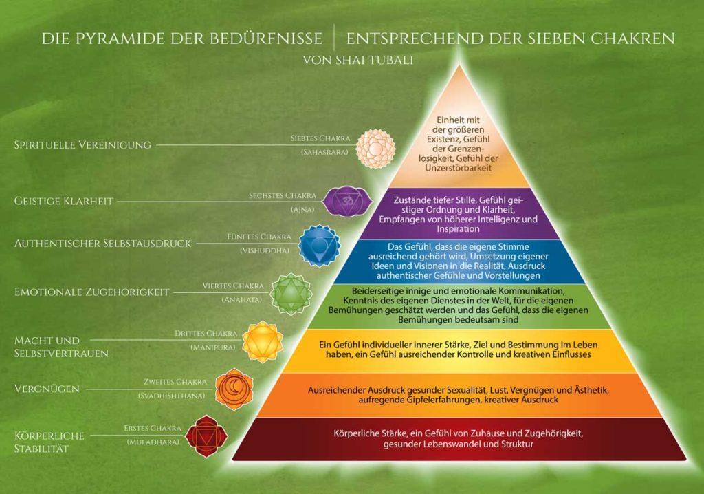 Tubali - Die Pyramide der Bedürfnisse