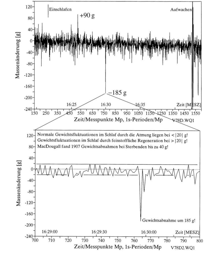Abb. 1a: Gewichtsschwankungen bei einem Schlaftest vom 01.10.2011 mit einer in ruhiger Rückenlage auf der »Bettwaage« schlafenden Person Abb. 1b zeigt einen gedehnten Ausschnitt der oberen Messkurve. Der beim Messpunkt 764 liegende Negativpeak hat vor oder nach seinem Auftreten keinen positiven Gegenpeak, ebenso wie der zweite Negativpeak beim Messpunkt 766. Das ist schulphysikalisch nicht erklärbar.