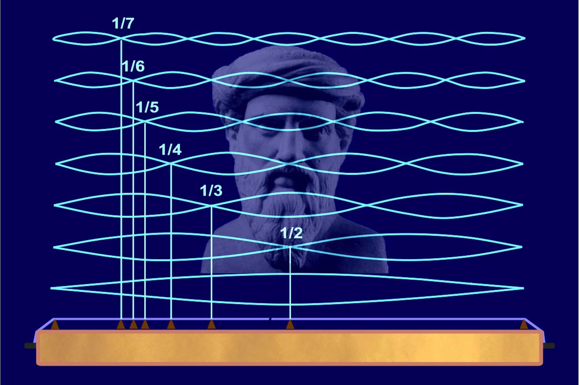 Pythagoras und die Harmonie des Kosmos