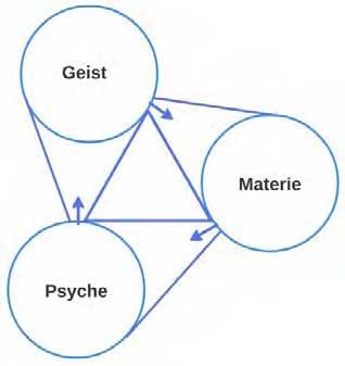 Die orthogonale Komplementarität