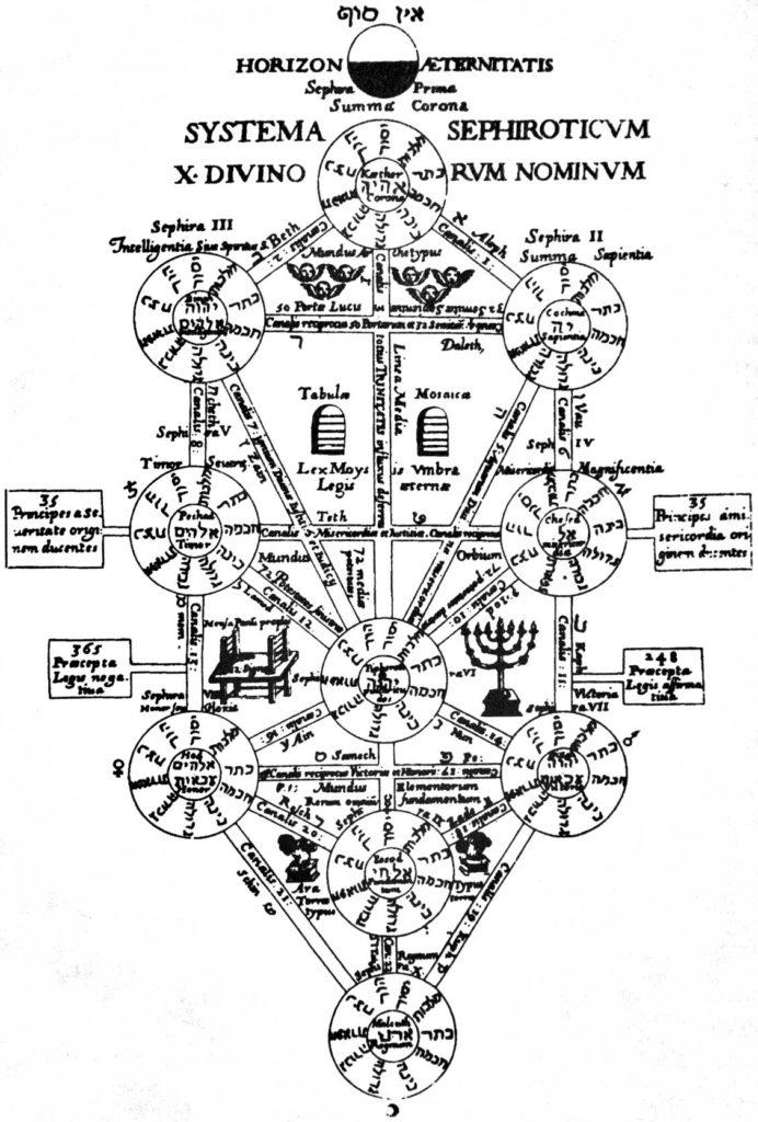 Die zehn Sefirot