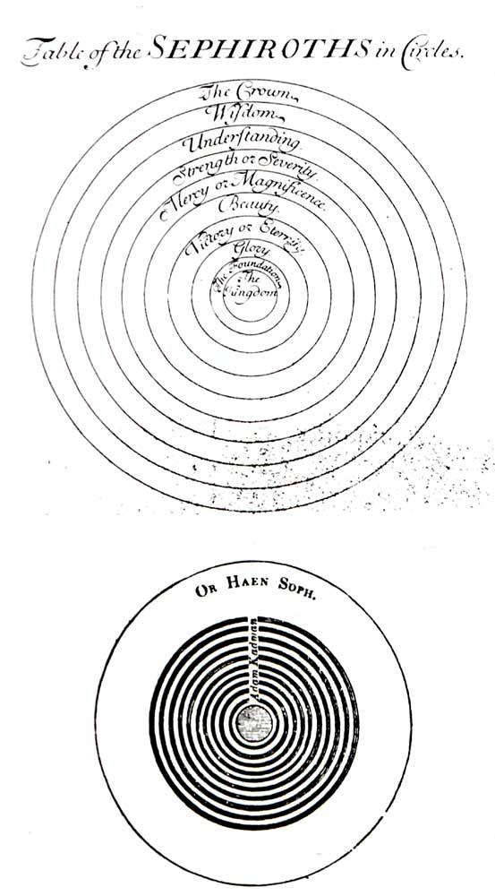 Darstellungen der zehn Sefirot als stets kleiner werdende konzentrische Kreise
