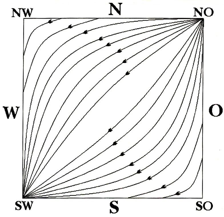 Wichtig beim Bauen und Einrichten nach Vastu: die Lebenskraft fließt von Nordosten nach Südwesten.